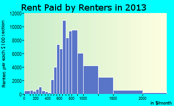 Aurora rent paid by renters for apartments graph