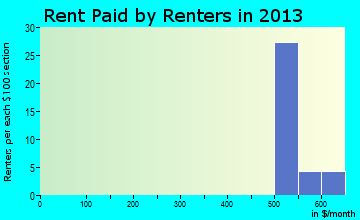Arboles rent paid by renters for apartments graph