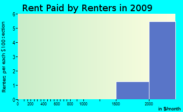 Carriage Club rent paid by renters for apartments graph