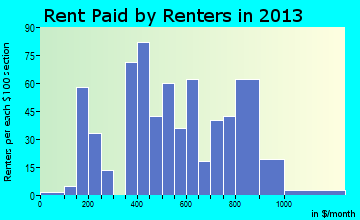 Cedaredge rent paid by renters for apartments graph