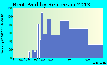 Columbine rent paid by renters for apartments graph