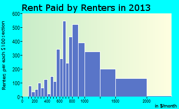 Durango rent paid by renters for apartments graph