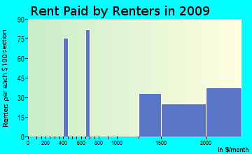 Eagle-Vail rent paid by renters for apartments graph