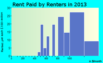 Elizabeth rent paid by renters for apartments graph