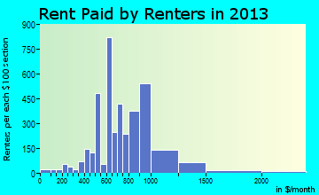 Evans rent paid by renters for apartments graph