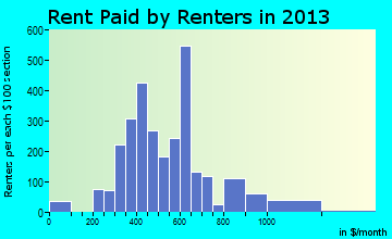 Rent paid by renters in 2013 in Fort Morgan, CO