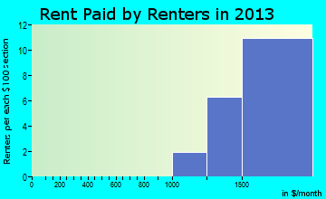 Foxfield rent paid by renters for apartments graph