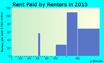 Frisco rent paid by renters for apartments graph