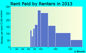 Greenwood Village rent paid by renters for apartments graph