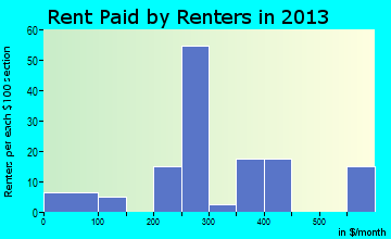 Holly rent paid by renters for apartments graph