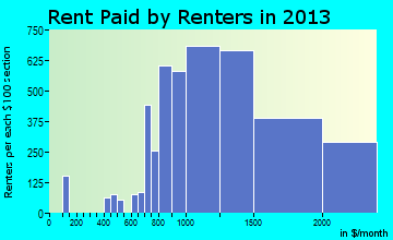 Highlands Ranch rent paid by renters for apartments graph