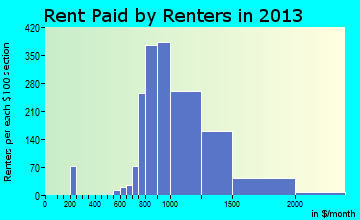 Ken Caryl rent paid by renters for apartments graph