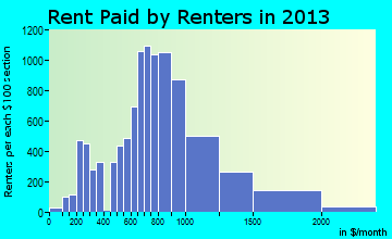 Littleton rent paid by renters for apartments graph