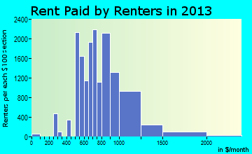 Loveland rent paid by renters for apartments graph