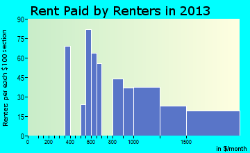 Palmer Lake rent paid by renters for apartments graph