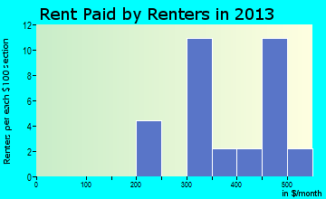 Romeo rent paid by renters for apartments graph