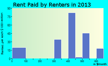 Saguache rent paid by renters for apartments graph