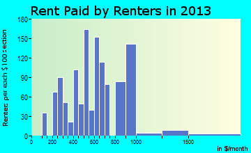 Salida rent paid by renters for apartments graph
