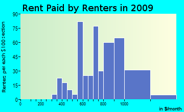 New Hartford rent paid by renters for apartments graph