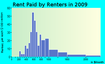 Norfolk rent paid by renters for apartments graph
