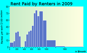 North Canaan rent paid by renters for apartments graph