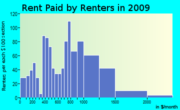 Westbrook rent paid by renters for apartments graph