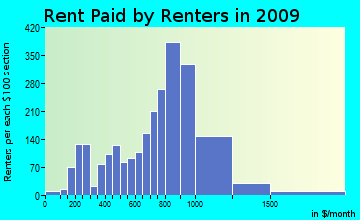 Seymour rent paid by renters for apartments graph