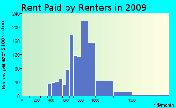 Willington rent paid by renters for apartments graph