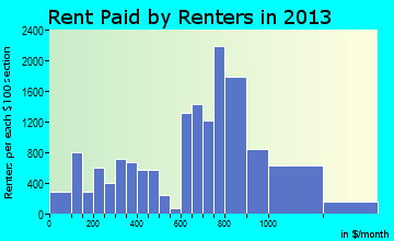 Bristol rent paid by renters for apartments graph