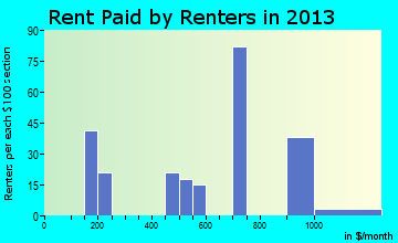 East Hampton rent paid by renters for apartments graph
