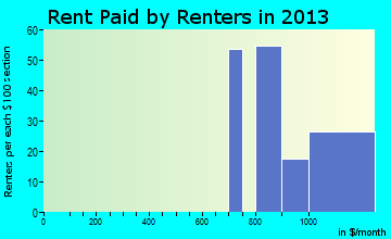Higganum rent paid by renters for apartments graph
