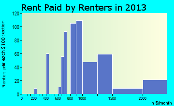 Mystic rent paid by renters for apartments graph