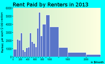 New Haven rent paid by renters for apartments graph
