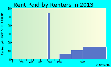 Saybrook Manor rent paid by renters for apartments graph
