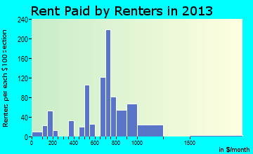 Terryville rent paid by renters for apartments graph