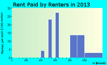 Long Neck rent paid by renters for apartments graph