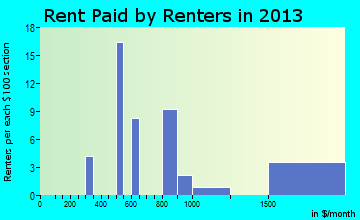 Townsend rent paid by renters for apartments graph