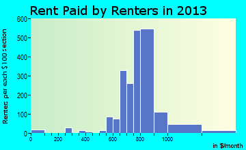 Claymont rent paid by renters for apartments graph