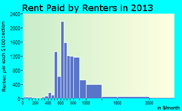 Lake Worth rent paid by renters for apartments graph