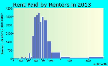 Largo rent paid by renters for apartments graph