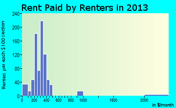 Rent paid by renters in 2013 in Red Bay, AL