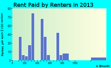 Mayo rent paid by renters for apartments graph