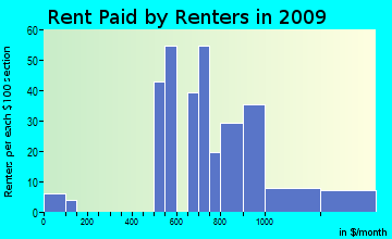 Miami Gardens rent paid by renters for apartments graph