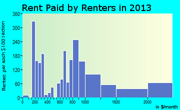 Naples rent paid by renters for apartments graph