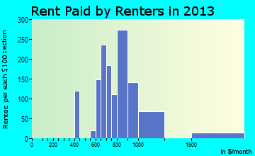 Orlovista rent paid by renters for apartments graph