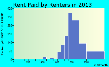 Ormond-By-The-Sea rent paid by renters for apartments graph