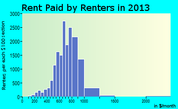 Palm Bay rent paid by renters for apartments graph