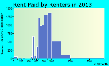 Palm Coast rent paid by renters for apartments graph