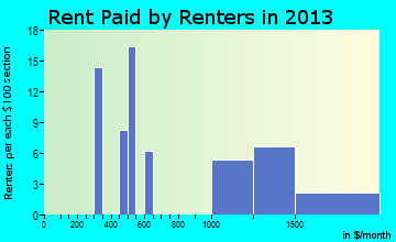 Palm Shores rent paid by renters for apartments graph