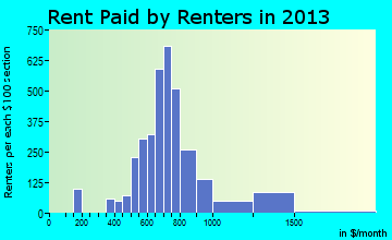 Rent paid by renters in 2015 in Pine Castle, FL